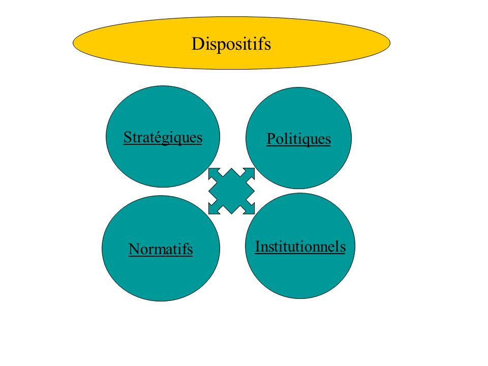 Dispositifs Stratégiques Politiques Institutionnels Normatifs