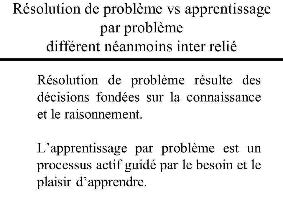 Résolution de problème vs apprentissage par problème différent néanmoins inter relié Résolution de problème résulte des décisions fondées sur la conna