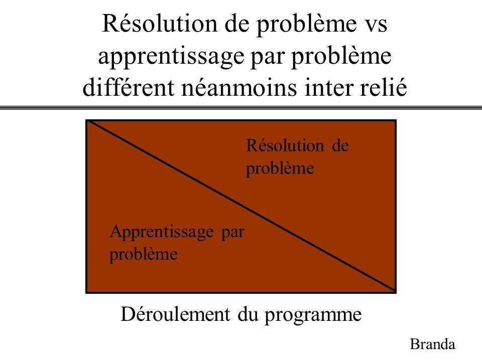 Apprentissage par problème Résolution de problème Déroulement du programme Branda Résolution de problème vs apprentissage par problème différent néanm
