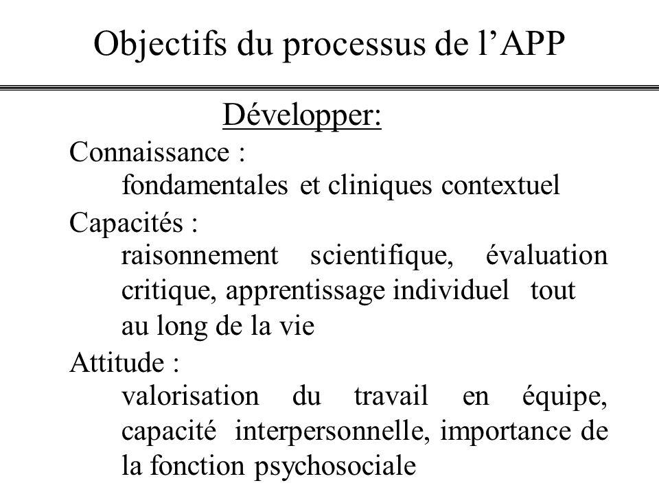 Objectifs du processus de lAPP Connaissance : fondamentales et cliniques contextuel Capacités : raisonnement scientifique, évaluation critique, appren