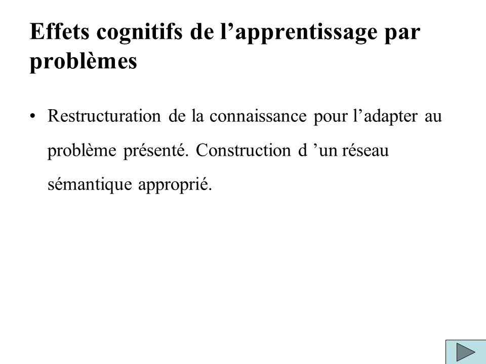 Effets cognitifs de lapprentissage par problèmes Restructuration de la connaissance pour ladapter au problème présenté. Construction d un réseau séman