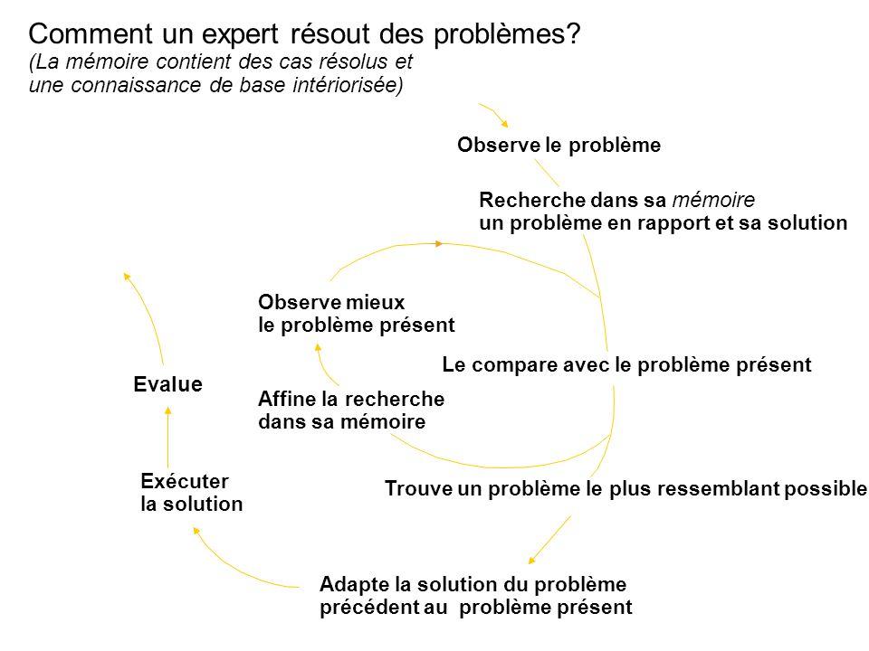 Comment un expert résout des problèmes? (La mémoire contient des cas résolus et une connaissance de base intériorisée) Evalue Observe le problème Rech