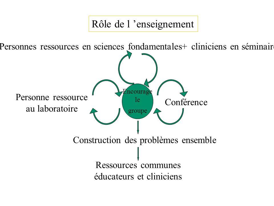 Rôle de l enseignement Personnes ressources en sciences fondamentales+ cliniciens en séminaire Encourage le groupe Conférence Personne ressource au la