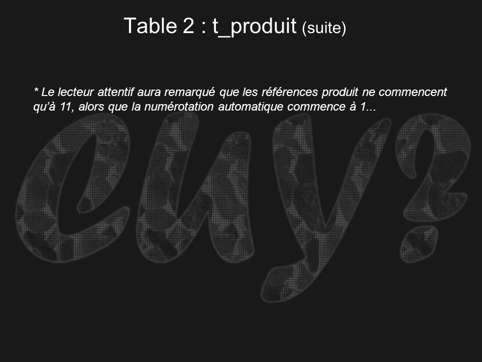 Table 2 : t_produit (suite) * Le lecteur attentif aura remarqué que les références produit ne commencent quà 11, alors que la numérotation automatique