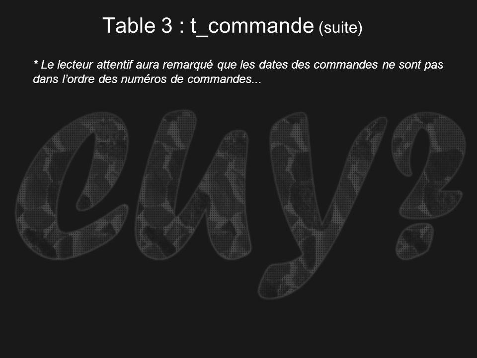 Table 3 : t_commande (suite) * Le lecteur attentif aura remarqué que les dates des commandes ne sont pas dans lordre des numéros de commandes...