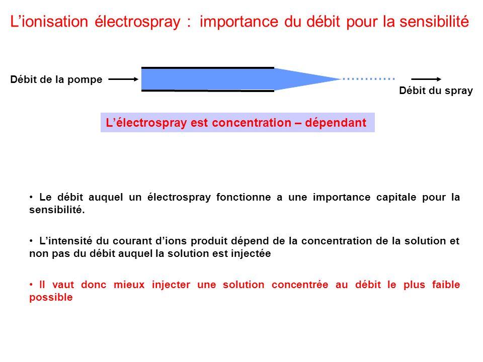 Lionisation électrospray : importance du débit pour la sensibilité ………… Débit de la pompe Débit du spray Le débit auquel un électrospray fonctionne a