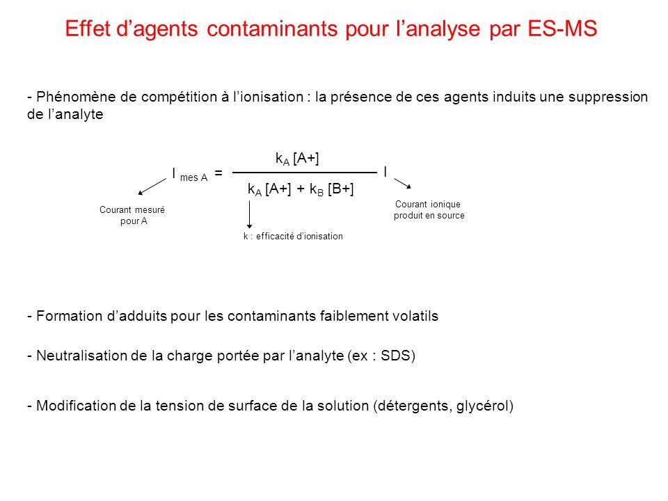 Effet dagents contaminants pour lanalyse par ES-MS - Phénomène de compétition à lionisation : la présence de ces agents induits une suppression de lan