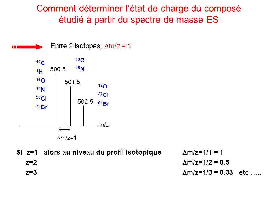 m/z 500.5 501.5 502.5 m/z=1 Si z=1 alors au niveau du profil isotopique m/z=1/1 = 1 z=2 m/z=1/2 = 0.5 z=3 m/z=1/3 = 0.33 etc ….. Comment déterminer lé