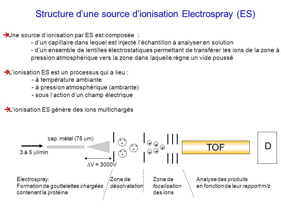 Structure dune source dionisation Electrospray (ES) Une source dionisation par ES est composée : - dun capillaire dans lequel est injecté léchantillon