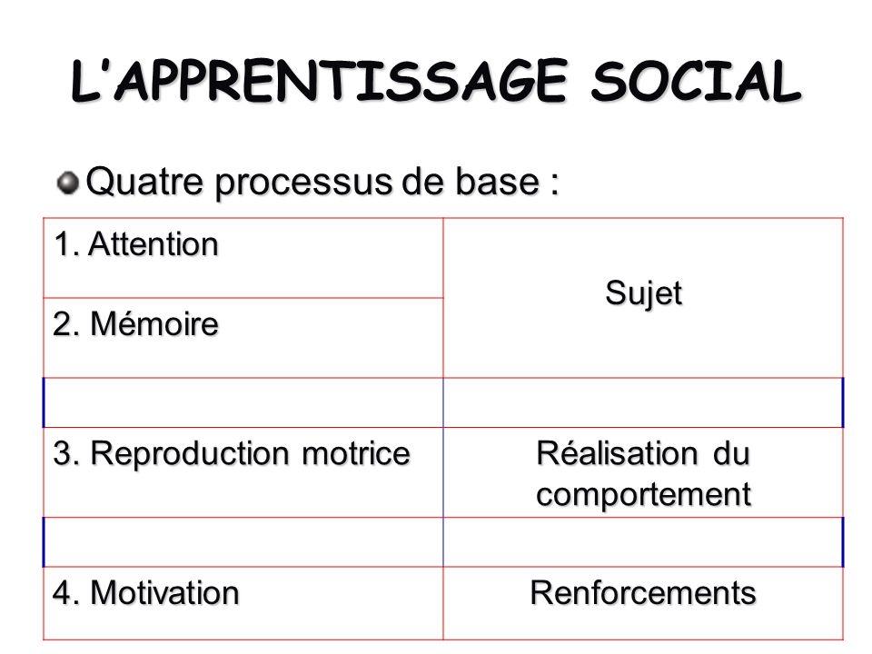 LAPPRENTISSAGE SOCIAL Quatre processus de base : 1. Attention Sujet 2. Mémoire 3. Reproduction motrice Réalisation du comportement 4. Motivation Renfo