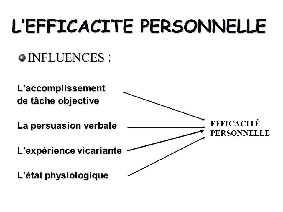 LEFFICACITE PERSONNELLE INFLUENCES : Laccomplissement de tâche objective La persuasion verbale Lexpérience vicariante Létat physiologique EFFICACITÉ P