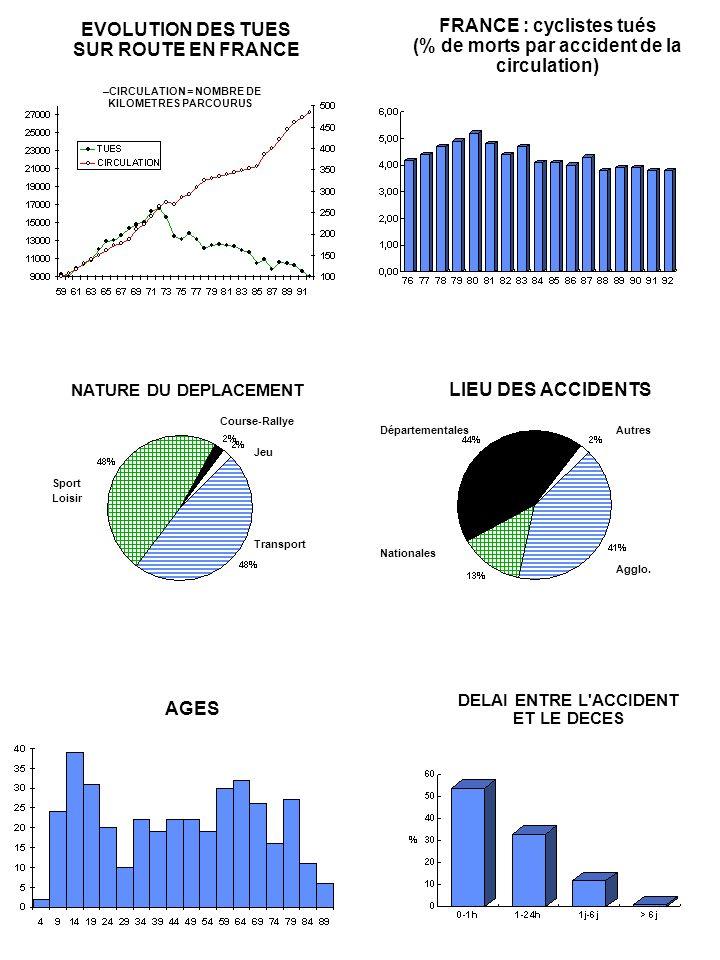 FRANCE : cyclistes tués (% de morts par accident de la circulation) EVOLUTION DES TUES SUR ROUTE EN FRANCE –CIRCULATION = NOMBRE DE KILOMETRES PARCOUR