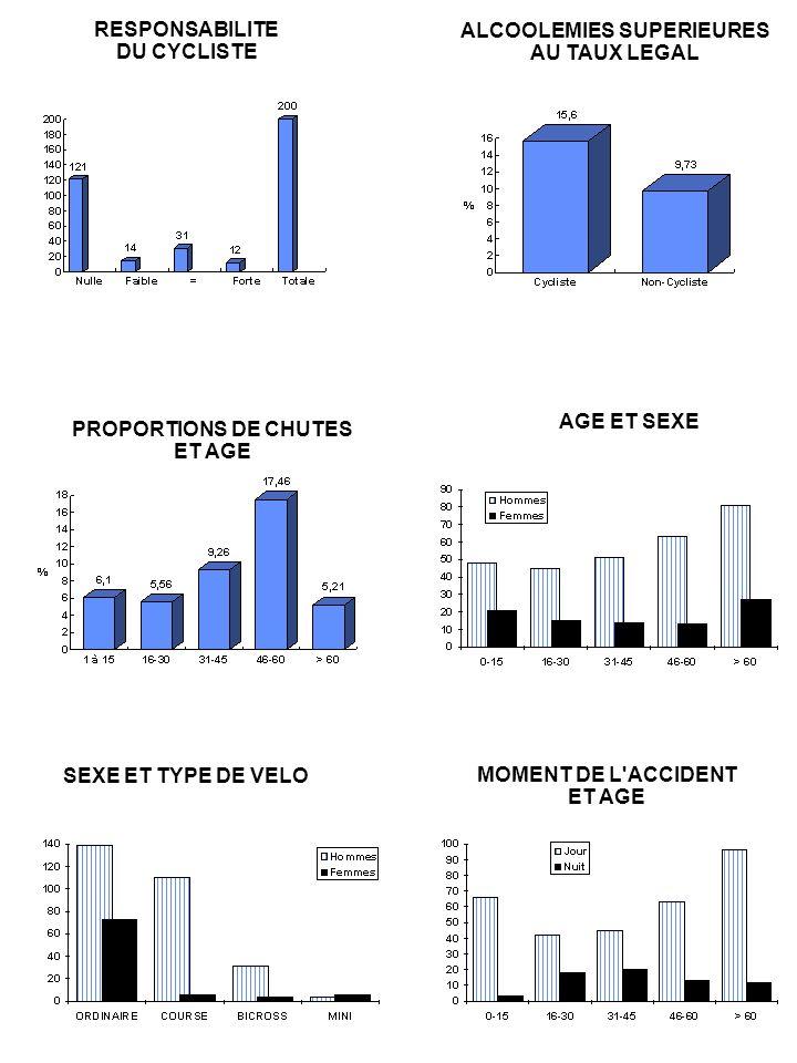 TYPES DE COLLISIONS (hors intersection) cycliste heurté Véhicule se déportant sur Cycliste se déportant sur par l arrière sa gauche et heurtant le sa gauche et heurtant un 30,5 % cycliste de face véhicule de face 6,1 % 5 % TYPES DE COLLISIONS (intersections) Cycliste tournant Voiture Cycliste Cycliste tournant à gauche prioritaire prioritaire à gauche 8,5 % 15,3 % 4,2 % 2,9 %