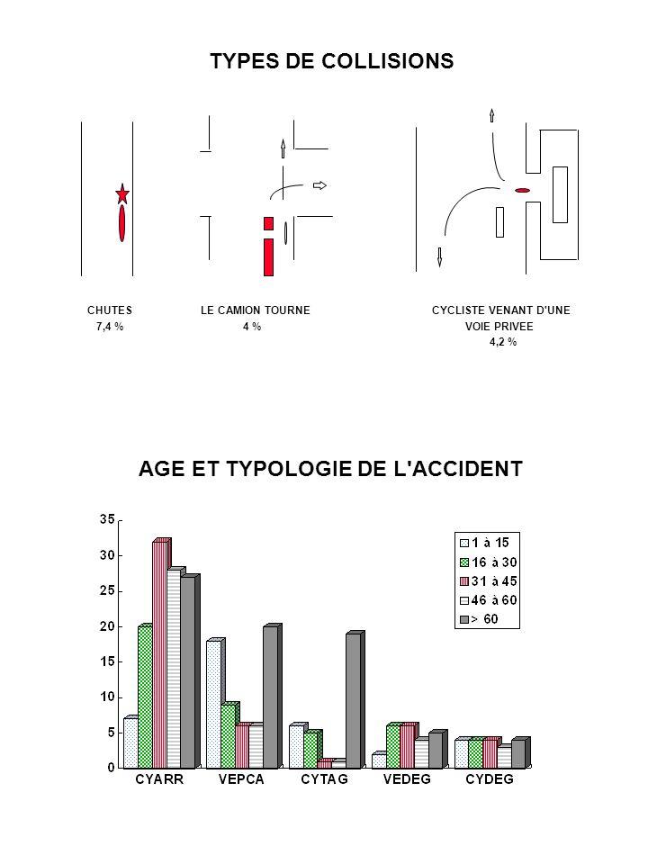 TYPES DE COLLISIONS CHUTES LE CAMION TOURNE CYCLISTE VENANT D'UNE 7,4 % 4 % VOIE PRIVEE 4,2 % AGE ET TYPOLOGIE DE L'ACCIDENT