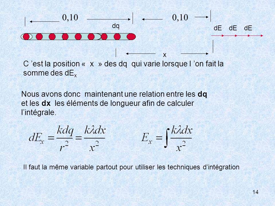 14 C est la position « x » des dq qui varie lorsque l on fait la somme des dE x Nous avons donc maintenant une relation entre les dq et les dx les élé