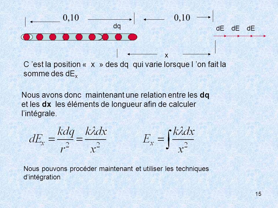 15 C est la position « x » des dq qui varie lorsque l on fait la somme des dE x Nous avons donc maintenant une relation entre les dq et les dx les élé