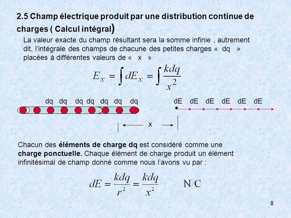 8 2.5 Champ électrique produit par une distribution continue de charges ( Calcul intégral ) La valeur exacte du champ résultant sera la somme infinie,