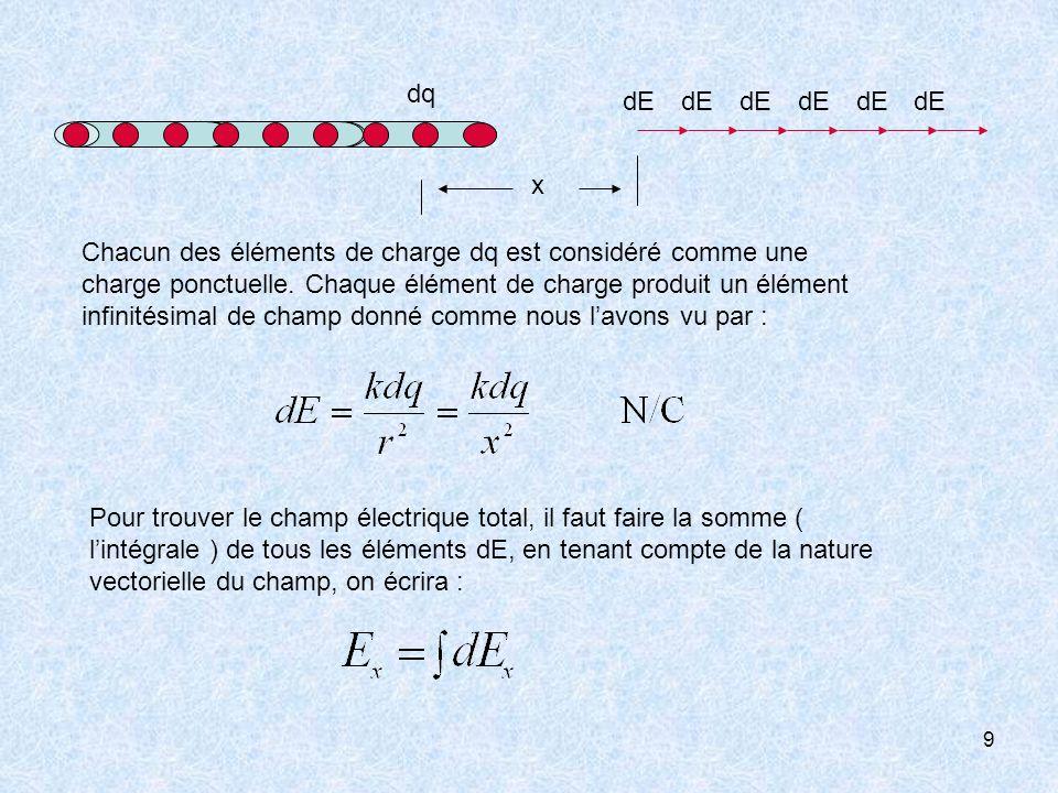 9 dq dE x Chacun des éléments de charge dq est considéré comme une charge ponctuelle. Chaque élément de charge produit un élément infinitésimal de cha