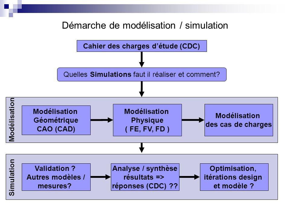 Démarche de modélisation / simulation Cahier des charges détude (CDC) Quelles Simulations faut il réaliser et comment? Modélisation Géométrique CAO (C