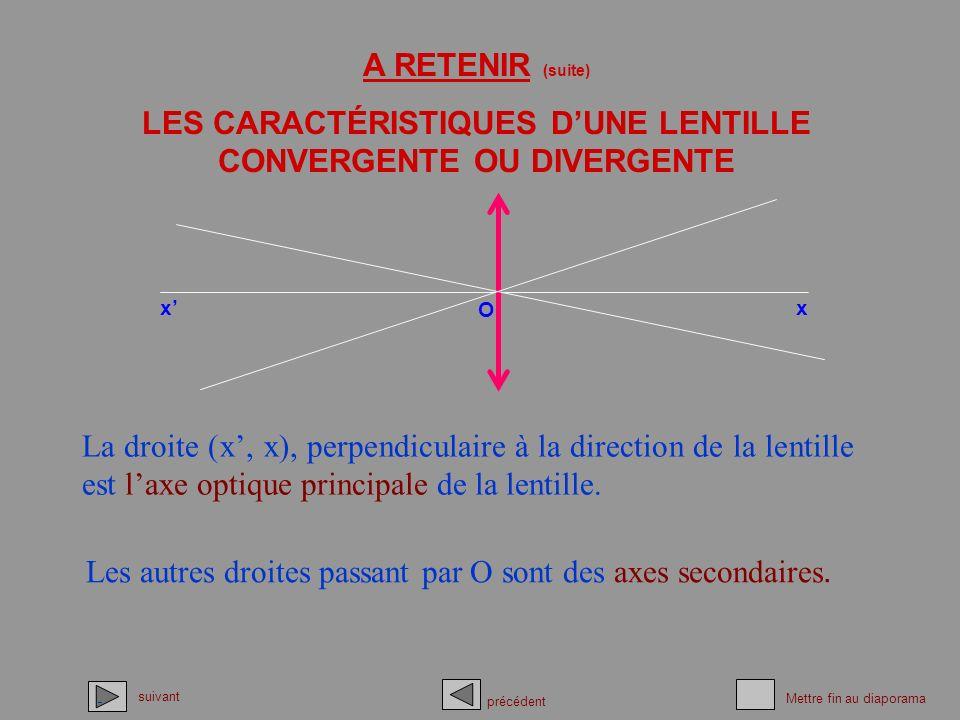 La droite (x, x), perpendiculaire à la direction de la lentille est laxe optique principale de la lentille. Les autres droites passant par O sont des