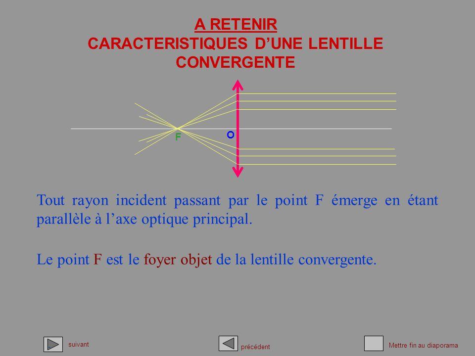 A RETENIR CARACTERISTIQUES DUNE LENTILLE CONVERGENTE Tout rayon incident passant par le point F émerge en étant parallèle à laxe optique principal. O
