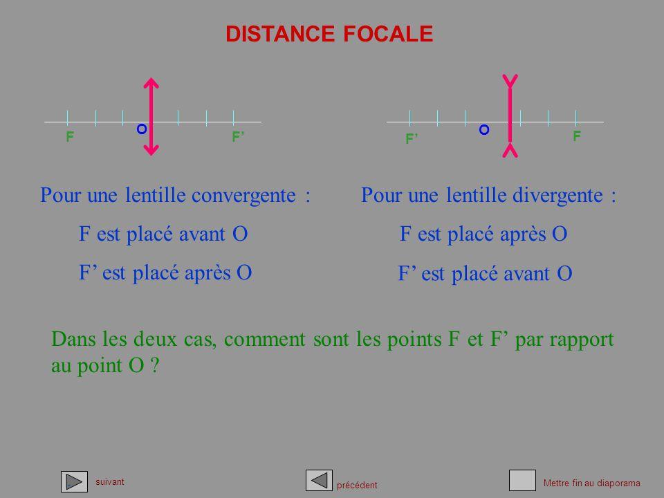 DISTANCE FOCALE Dans les deux cas, comment sont les points F et F par rapport au point O ? suivant précédent Mettre fin au diaporama Pour une lentille
