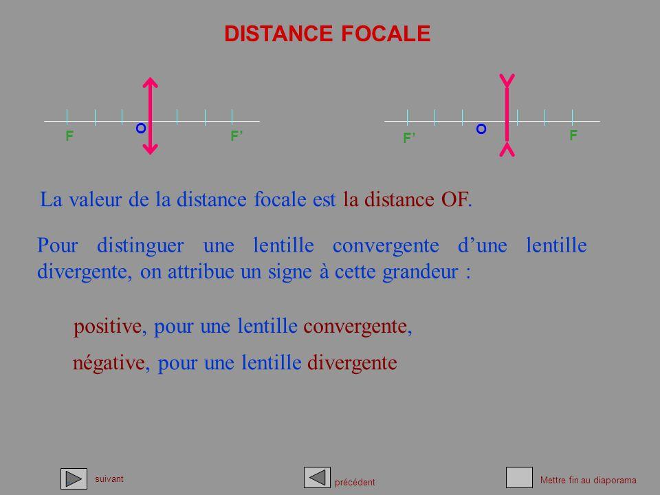 DISTANCE FOCALE suivant précédent Mettre fin au diaporama O F F O FF La valeur de la distance focale est la distance OF. Pour distinguer une lentille
