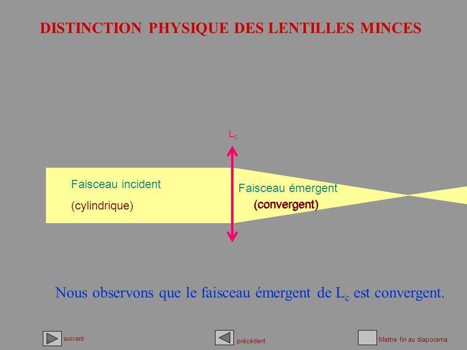 DISTINCTION PHYSIQUE DES LENTILLES MINCES Faisceau incident (cylindrique) Faisceau émergent Nous observons que le faisceau émergent de Lc Lc est conve