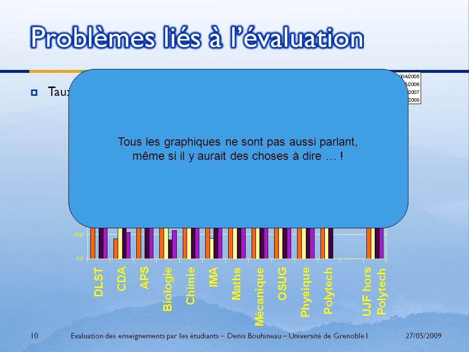 Taux de participation 27/05/2009Evaluation des enseignements par les étudiants – Denis Bouhineau – Université de Grenoble I10 Tous les graphiques ne s