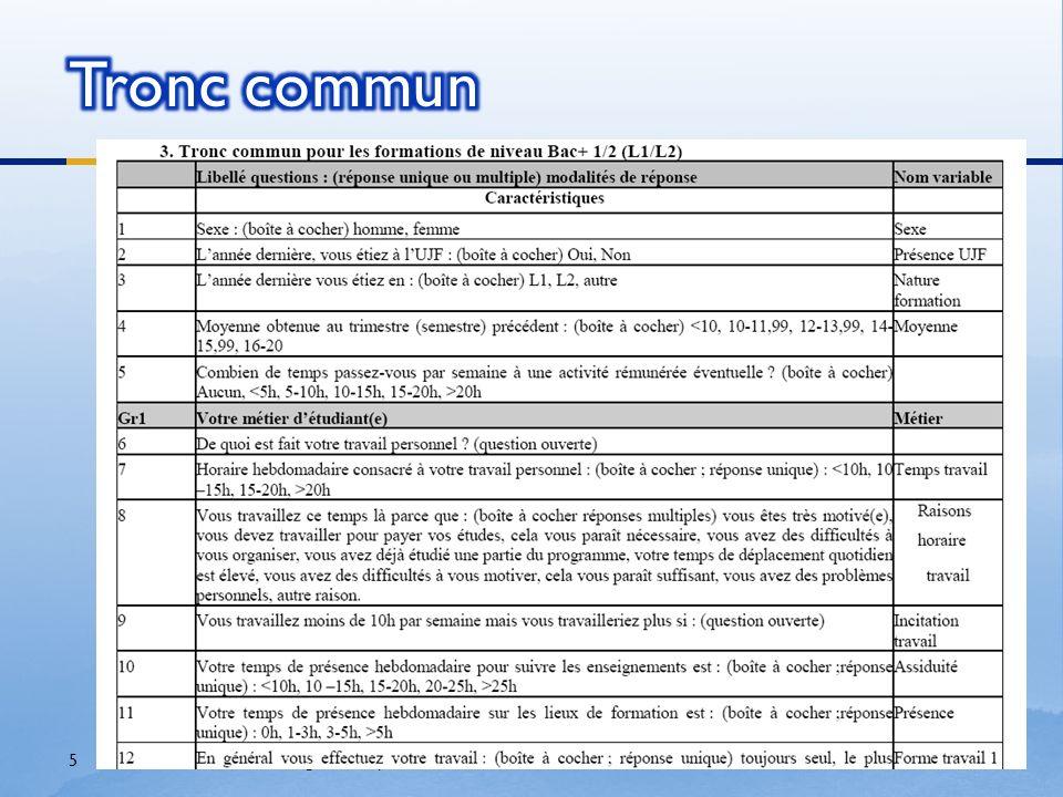 Crédits Pour les questionnaires, les résultats numériques, les diagrammes : Evelyne Janeau Yves Markowicz (Tous deux à la tête de la commission « évaluation des formations par les étudiants » de l UJF)