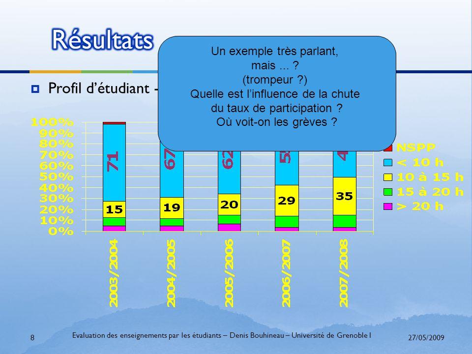 27/05/2009 Evaluation des enseignements par les étudiants – Denis Bouhineau – Université de Grenoble I 8 Profil détudiant - Temps de travail personnel