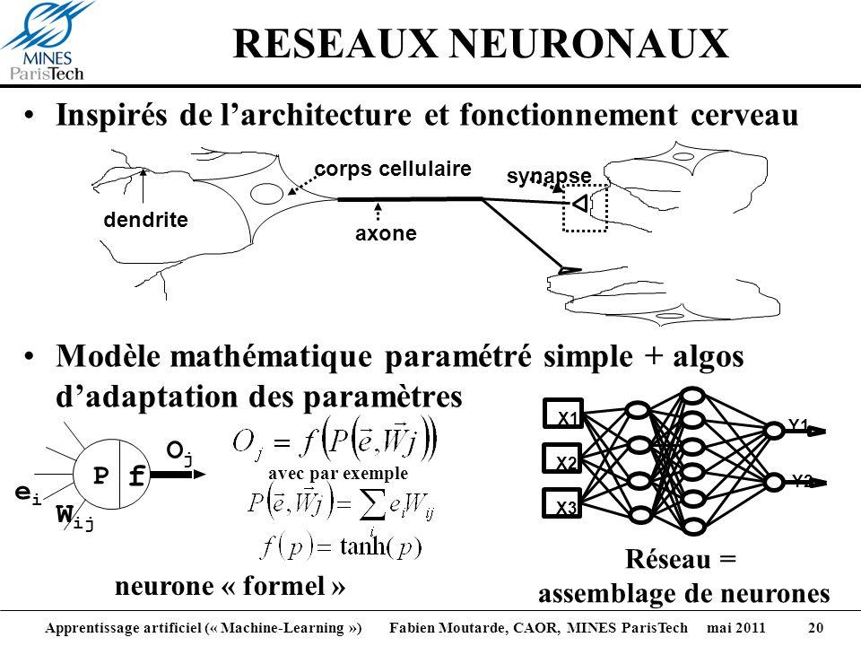 Apprentissage artificiel (« Machine-Learning ») Fabien Moutarde, CAOR, MINES ParisTech mai 2011 20 RESEAUX NEURONAUX Inspirés de larchitecture et fonc
