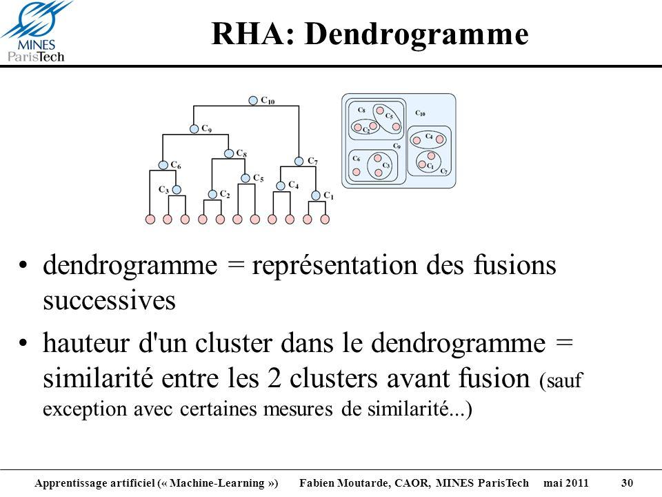 Apprentissage artificiel (« Machine-Learning ») Fabien Moutarde, CAOR, MINES ParisTech mai 2011 30 RHA: Dendrogramme dendrogramme = représentation des