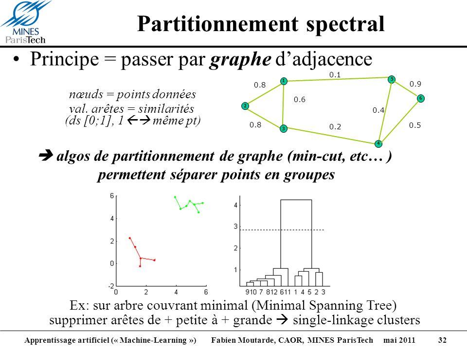 Apprentissage artificiel (« Machine-Learning ») Fabien Moutarde, CAOR, MINES ParisTech mai 2011 32 Principe = passer par graphe dadjacence Partitionne