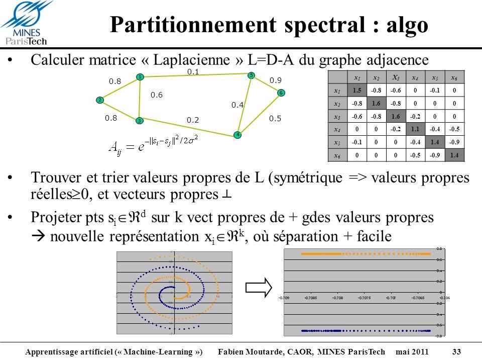 Apprentissage artificiel (« Machine-Learning ») Fabien Moutarde, CAOR, MINES ParisTech mai 2011 33 Partitionnement spectral : algo Calculer matrice «