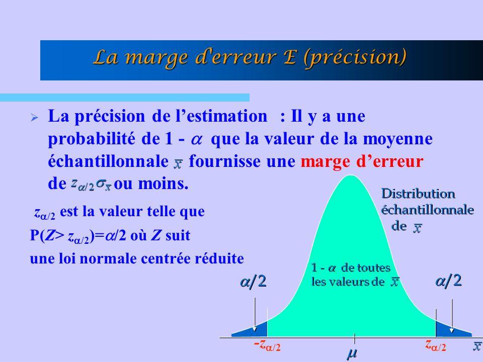 La précision de lestimation : Il y a une probabilité de 1 - que la valeur de la moyenne échantillonnale fournisse une marge derreur de ou moins. z /2