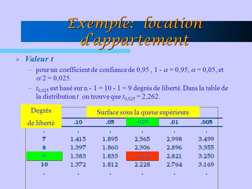 Valeur t –pour un coefficient de confiance de 0,95, 1 - = 0,95, = 0,05, et /2 = 0,025. –t 0,025 est basé sur n - 1 = 10 - 1 = 9 degrés de liberté. Dan
