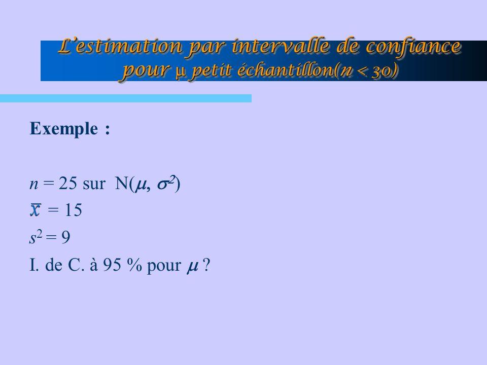 Exemple : n = 25 sur N( ) = 15 s 2 = 9 I. de C. à 95 % pour ? Lestimation par intervalle de confiance pour petit échantillon(n < 30)