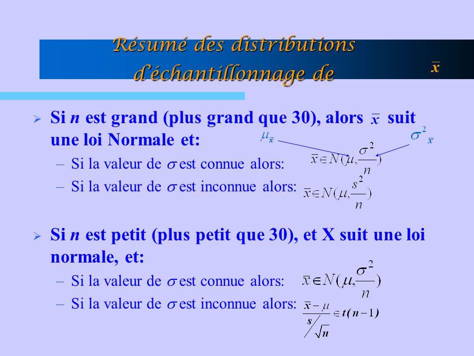 Résumé des distributions déchantillonnage de Si n est grand (plus grand que 30), alors suit une loi Normale et: –Si la valeur de est connue alors: –Si