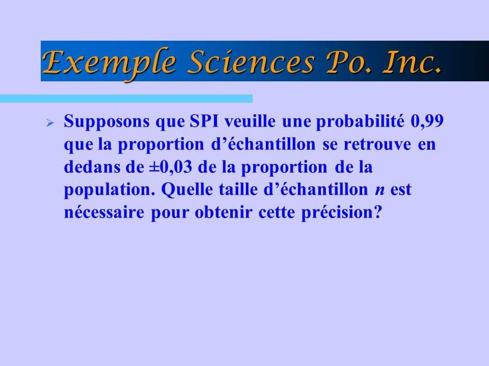 Supposons que SPI veuille une probabilité 0,99 que la proportion déchantillon se retrouve en dedans de ±0,03 de la proportion de la population. Quelle
