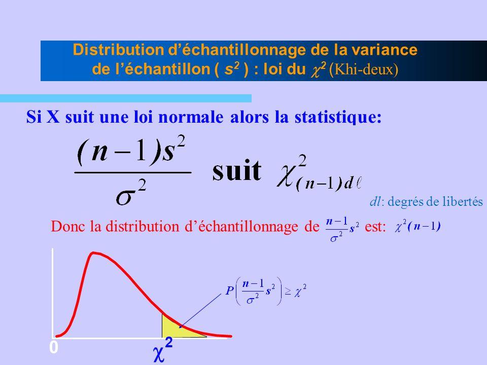 Distribution déchantillonnage de la variance de léchantillon ( s 2 ) : loi du 2 ( Khi-deux) Si X suit une loi normale alors la statistique: 2 0 dl: de