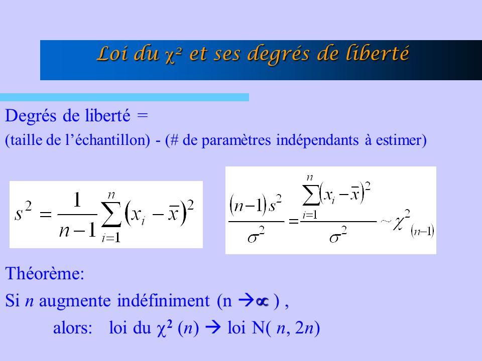 Loi du 2 et ses degrés de liberté Loi du 2 et ses degrés de liberté Degrés de liberté = (taille de léchantillon) - (# de paramètres indépendants à est