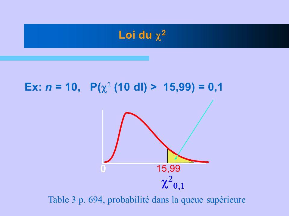 Ex: n = 10, P( (10 dl) > 15,99) = 0,1 15,99 Loi du 2 0 Table 3 p. 694, probabilité dans la queue supérieure