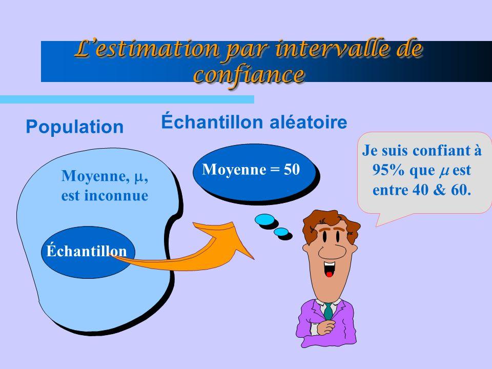 Lestimation par intervalle de confiance Moyenne,, est inconnue Population Échantillon aléatoire Je suis confiant à 95% que est entre 40 & 60. Moyenne