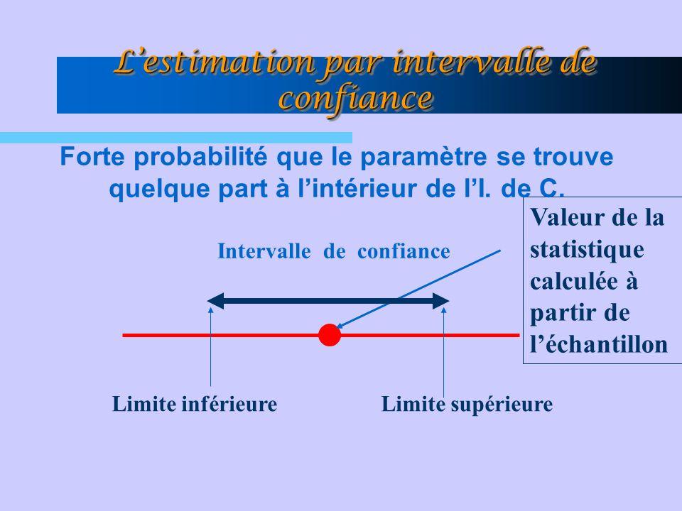 Lestimation par intervalle de confiance Intervalle de confiance Valeur de la statistique calculée à partir de léchantillon Limite inférieureLimite sup