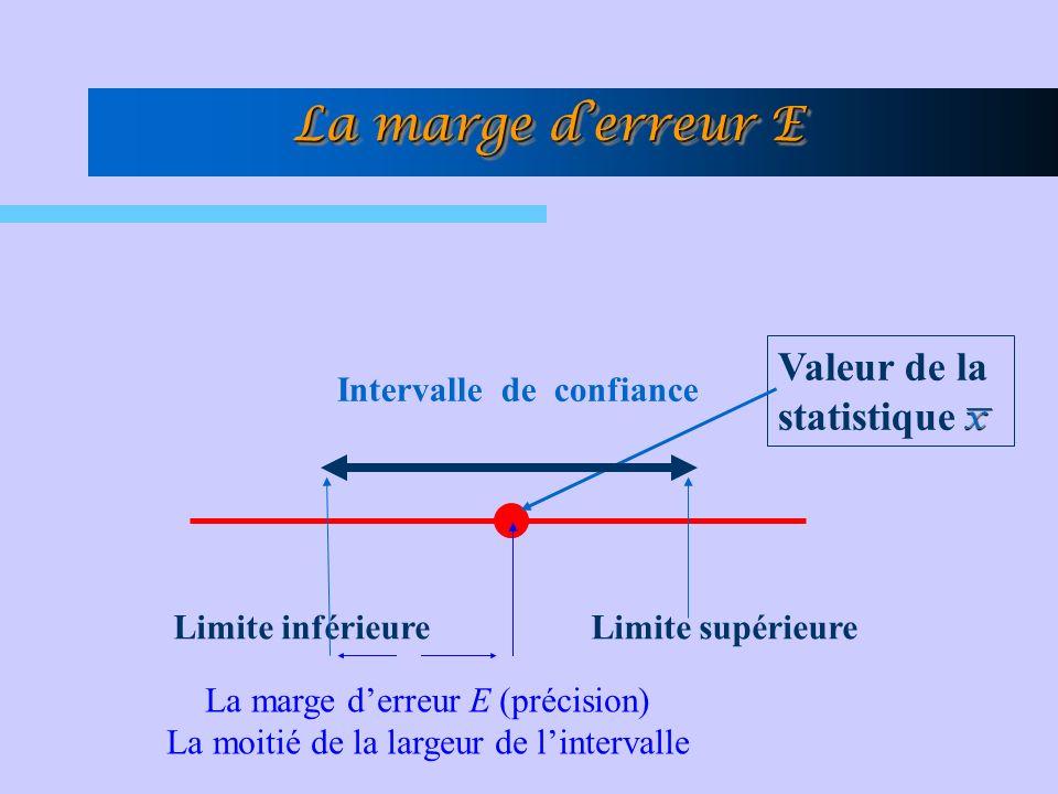 La marge derreur E Intervalle de confiance Valeur de la statistique Limite inférieureLimite supérieure La marge derreur E (précision) La moitié de la