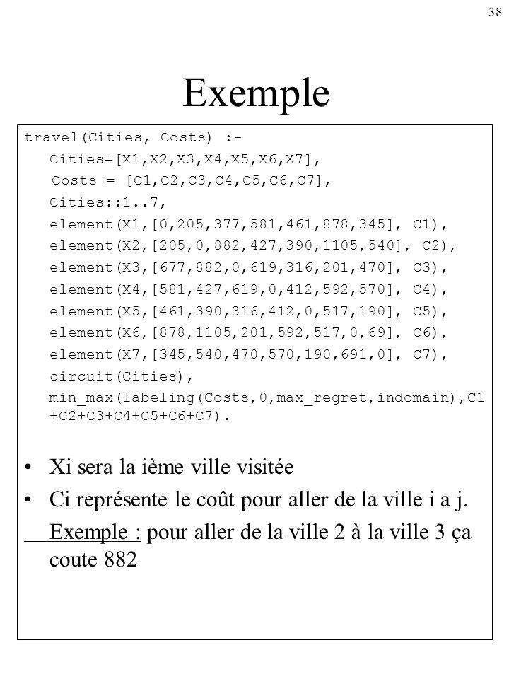 38 Exemple travel(Cities, Costs) :- Cities=[X1,X2,X3,X4,X5,X6,X7], Costs = [C1,C2,C3,C4,C5,C6,C7], Cities::1..7, element(X1,[0,205,377,581,461,878,345