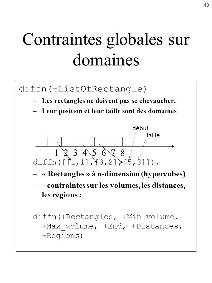 40 Contraintes globales sur domaines diffn(+ListOfRectangle) –Les rectangles ne doivent pas se chevaucher. –Leur position et leur taille sont des doma