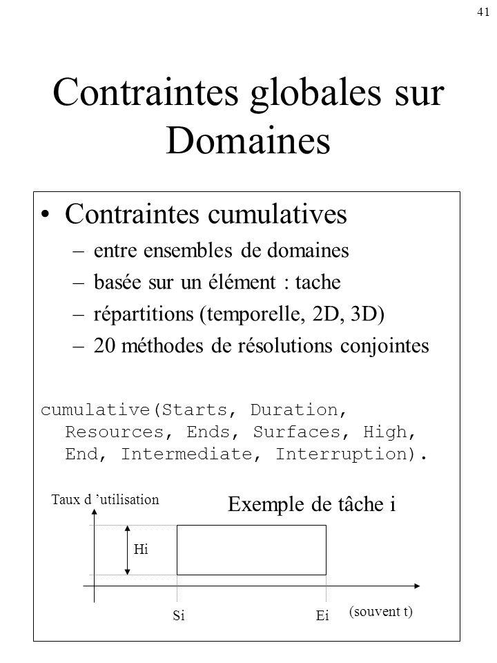41 Contraintes globales sur Domaines Contraintes cumulatives –entre ensembles de domaines –basée sur un élément : tache –répartitions (temporelle, 2D,
