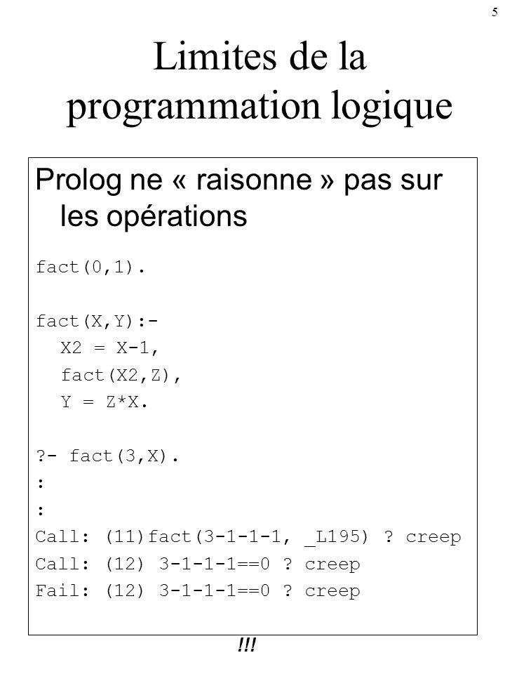5 Limites de la programmation logique Prolog ne « raisonne » pas sur les opérations fact(0,1). fact(X,Y):- X2 = X-1, fact(X2,Z), Y = Z*X. ?- fact(3,X)